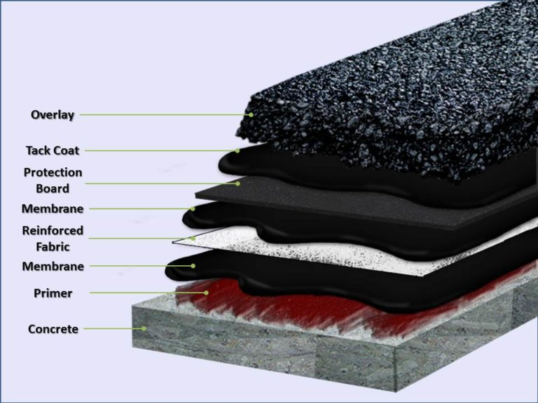 Ultraseal waterproofing system diagram